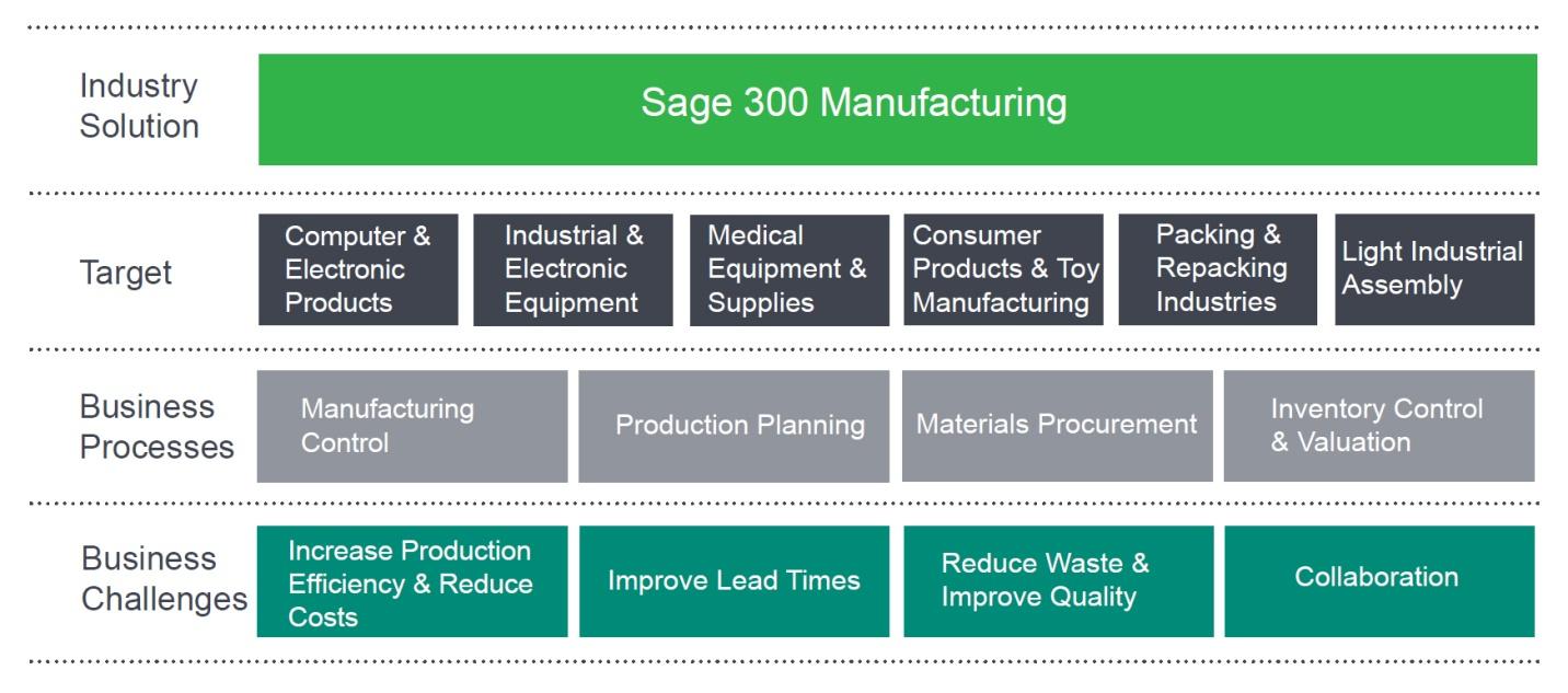 Sage 300 Manufacturing