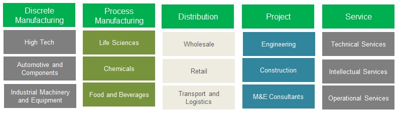 Sage Solution Box chart