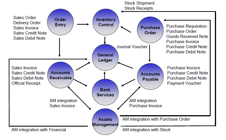 assets-management-integration