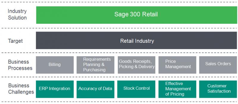 Sage 300 Retail