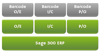 Barcode System For Inventory Evolution
